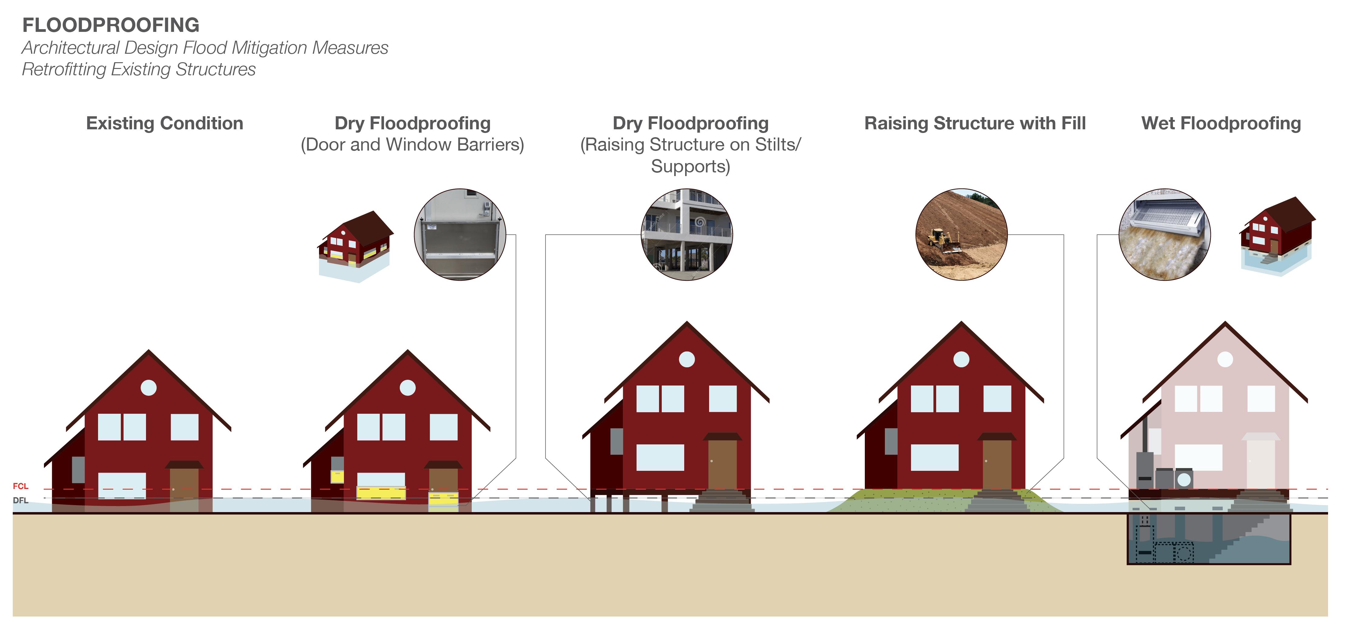 FLOODPROOFING Architectural Design Flood Mitigation Measures