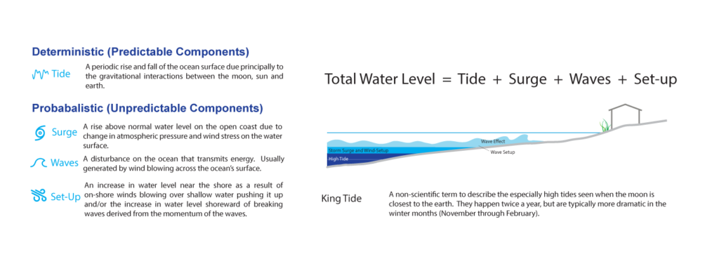 Total water level in a coastal flood = Tide + Surge + Waves + Set-up